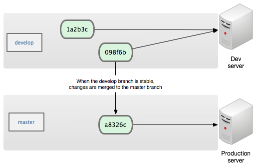 git-branch-based-workflow